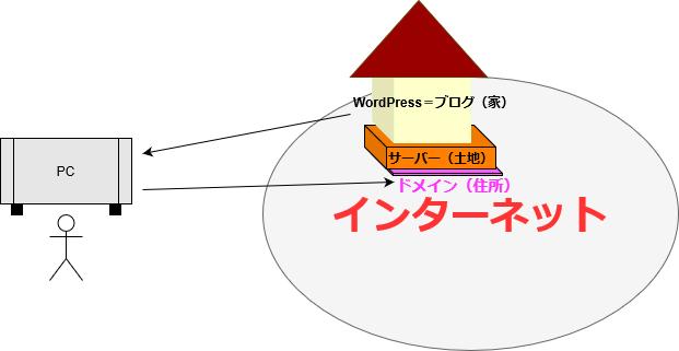 サーバーやドメインなどのイメージ図